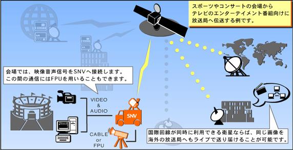 ライブの模様を放送素材として放送局へ送る例です。