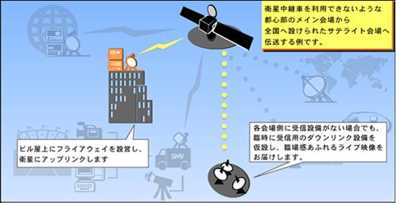 衛星中継車を利用できない会場から、サテライト会場へ伝送する例です。