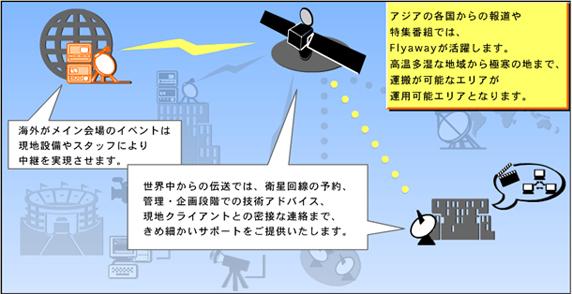 海外より生の映像を日本へ向けて中継したい。