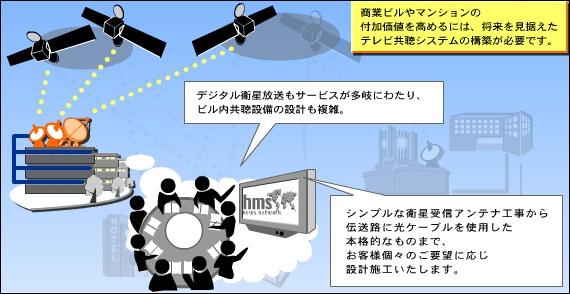 国内衛星放送を全部受信できるビル設備を作る