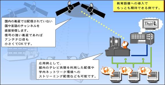 海外衛星を受信し、教材や情報収集に活用する。