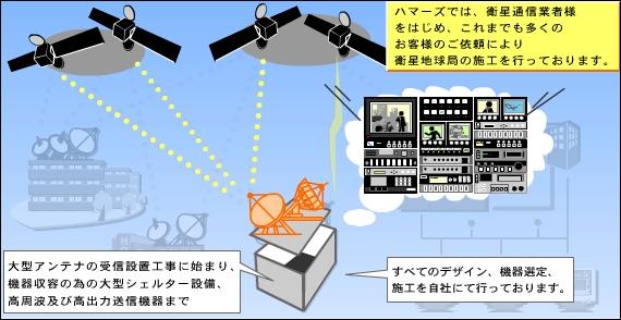 放送事業者として必要な地球局設備を建設したい。