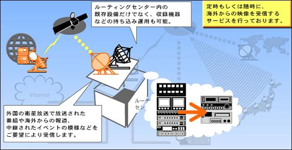 定時もしくは臨時に、海外からの映像を受信するサービス